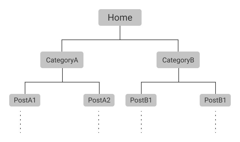 Representation of 3 layer silo structure